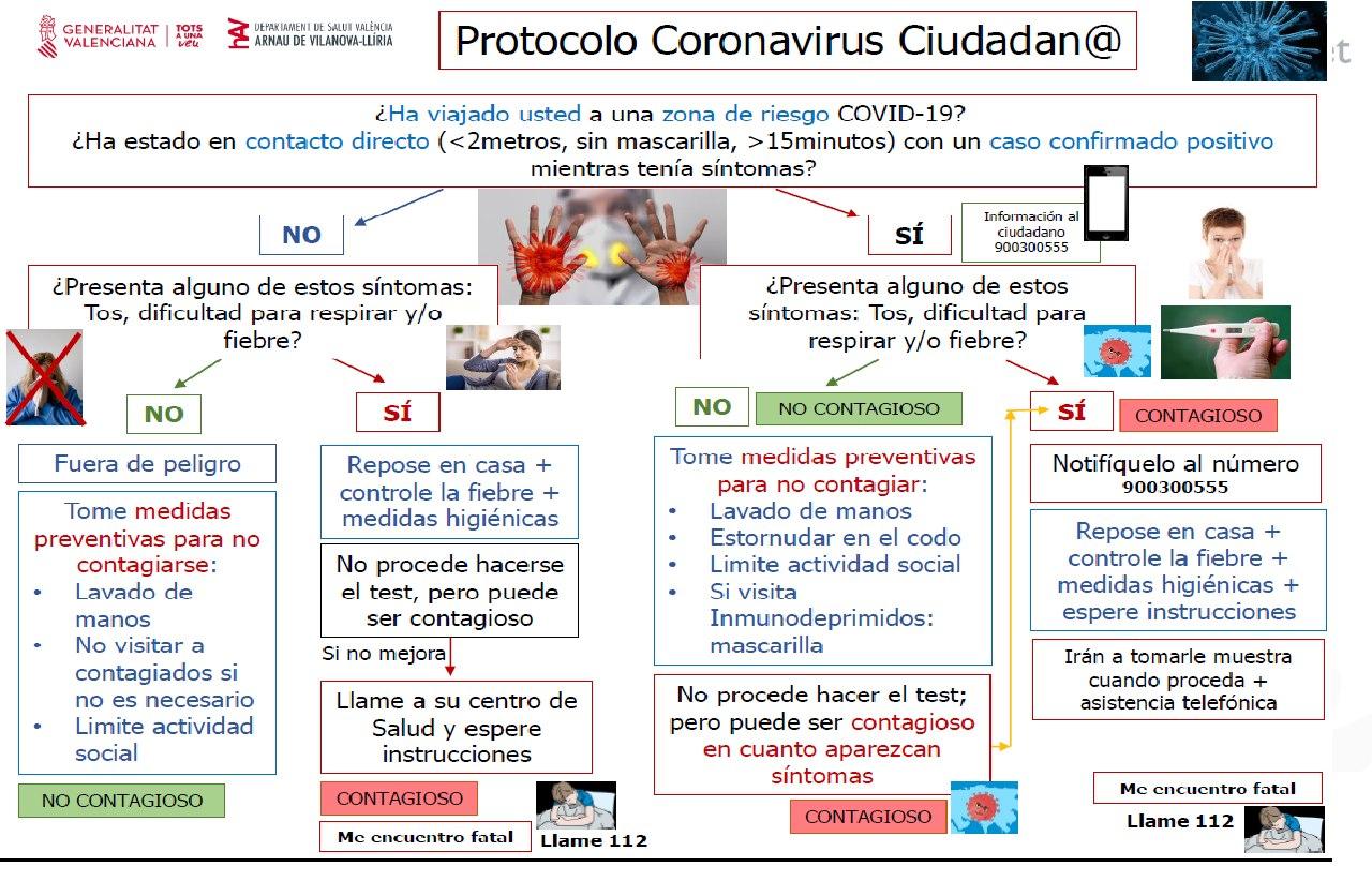 Protocolo para el coronavirus