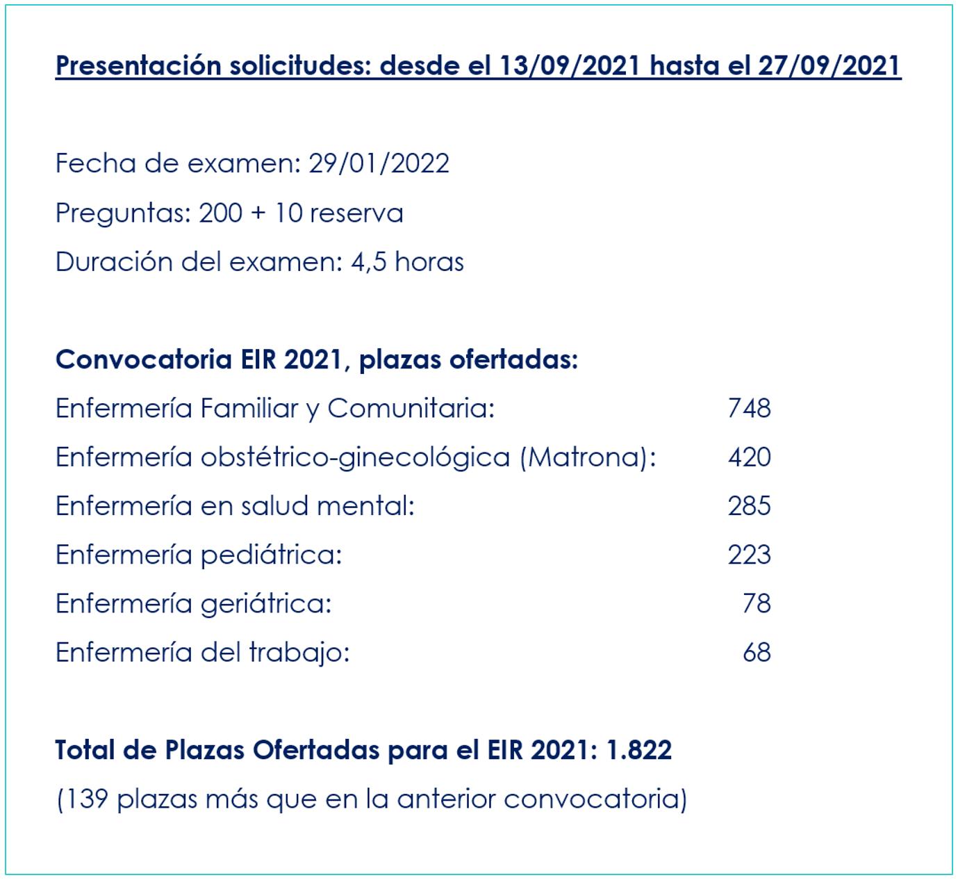 Calendario, solicitudes, plazo y fechas EIR 2021-2022